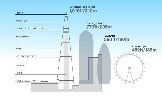 The Shard chart of comparative size from Kunstler's eyesore of the month June 2011