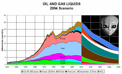 dmitry orlov's peak oil aliens chart